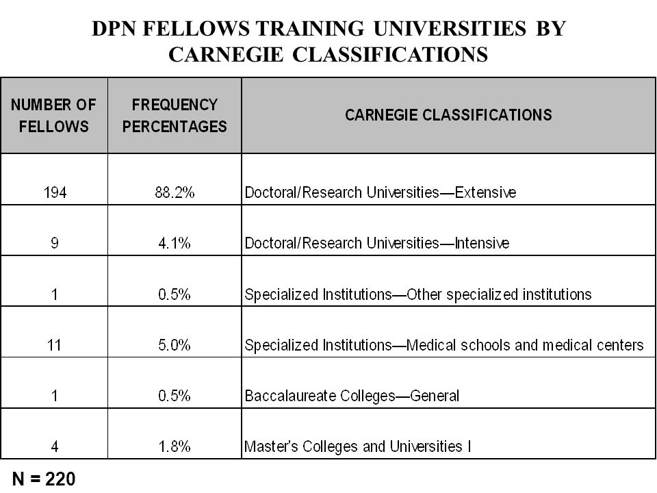 DPN FELLOWS TRAINING UNIVERSITIES BY CARNEGIE CLASSIFICATIONS N = 220