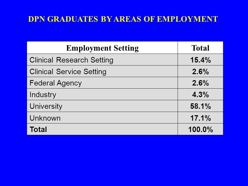 DPN GRADUATES BY AREAS OF EMPLOYMENT Employment SettingTotal Clinical Research Setting15.4% Clinical Service Setting2.6% Federal Agency2.6% Industry4.3% University58.1% Unknown17.1% Total100.0%