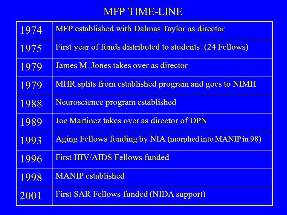 1974 MFP established with Dalmas Taylor as director 1975 First year of funds distributed to students (24 Fellows) 1979 James M. Jones takes over as di