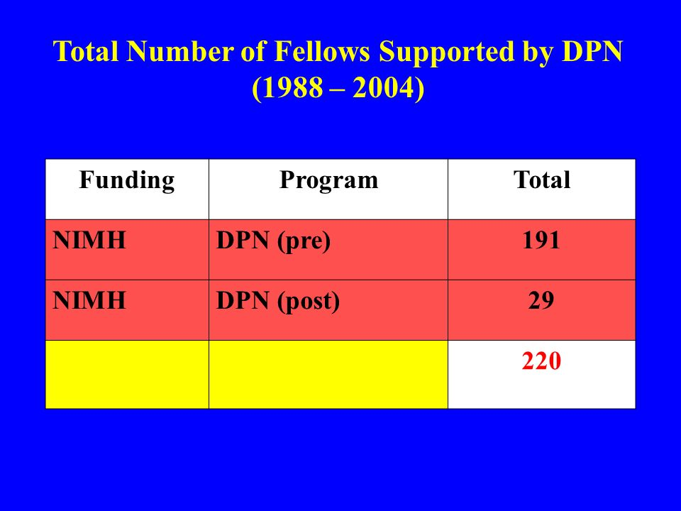 1974 MFP established with Dalmas Taylor as director 1975 First year of funds distributed to students (24 Fellows) 1979 James M.