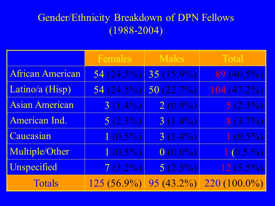 FemalesMalesTotal African American 54 (24.5%)35 (15.9%)89 (40.5%) Latino/a (Hisp) 54 (24.5%)50 (22.7%)104 (47.2%) Asian American 3 (1.4%)2 (0.9%)5 (2.