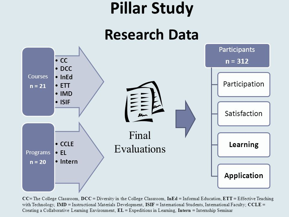 Research Data CC DCC InEd ETT IMD ISIF Courses n = 21 CCLE EL Intern Programs n = 20 CC= The College Classroom, DCC = Diversity in the College Classroom, InEd = Informal Education, ETT = Effective Teaching with Technology, IMD = Instructional Materials Development, ISIF = International Students, International Faculty; CCLE = Creating a Collaborative Learning Environment, EL = Expeditions in Learning, Intern = Internship Seminar Participants n = 312 SatisfactionLearningApplicationParticipation Final Evaluations Pillar Study