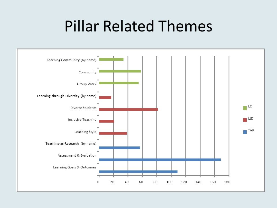 Pillar Related Themes Learning Goals & Outcomes Assessment & Evaluation Teaching-as-Research (by name) Learning Style Inclusive Teaching Diverse Students Learning-through-Diversity (by name) Group Work Community Learning Community (by name) LC LtD TAR