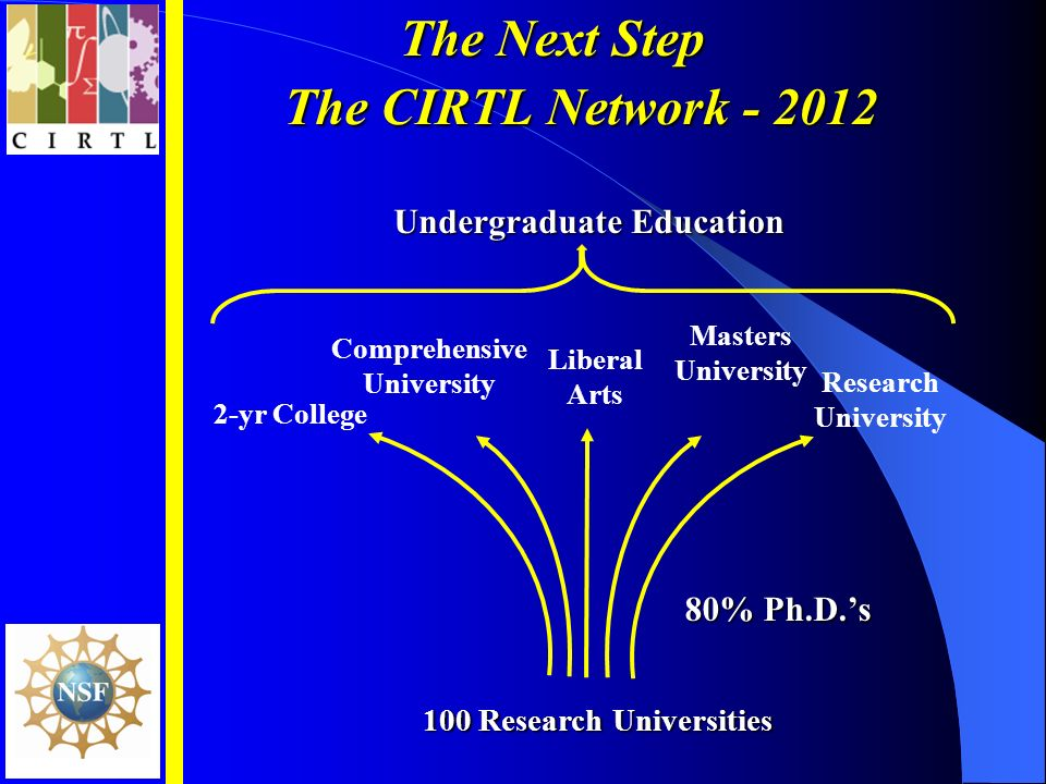 The CIRTL Network The Next Step 80% Ph.D.s 100 Research Universities 2-yr College Liberal Arts Masters University Comprehensive University Research University Undergraduate Education