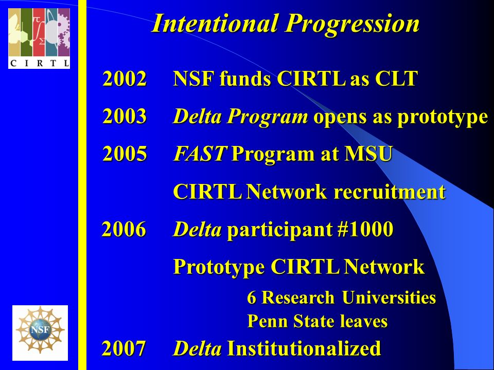 Intentional Progression 2002NSF funds CIRTL as CLT 2003Delta Program opens as prototype 2005FAST Program at MSU CIRTL Network recruitment 2006Delta participant #1000 Prototype CIRTL Network 6 Research Universities Penn State leaves 2007Delta Institutionalized