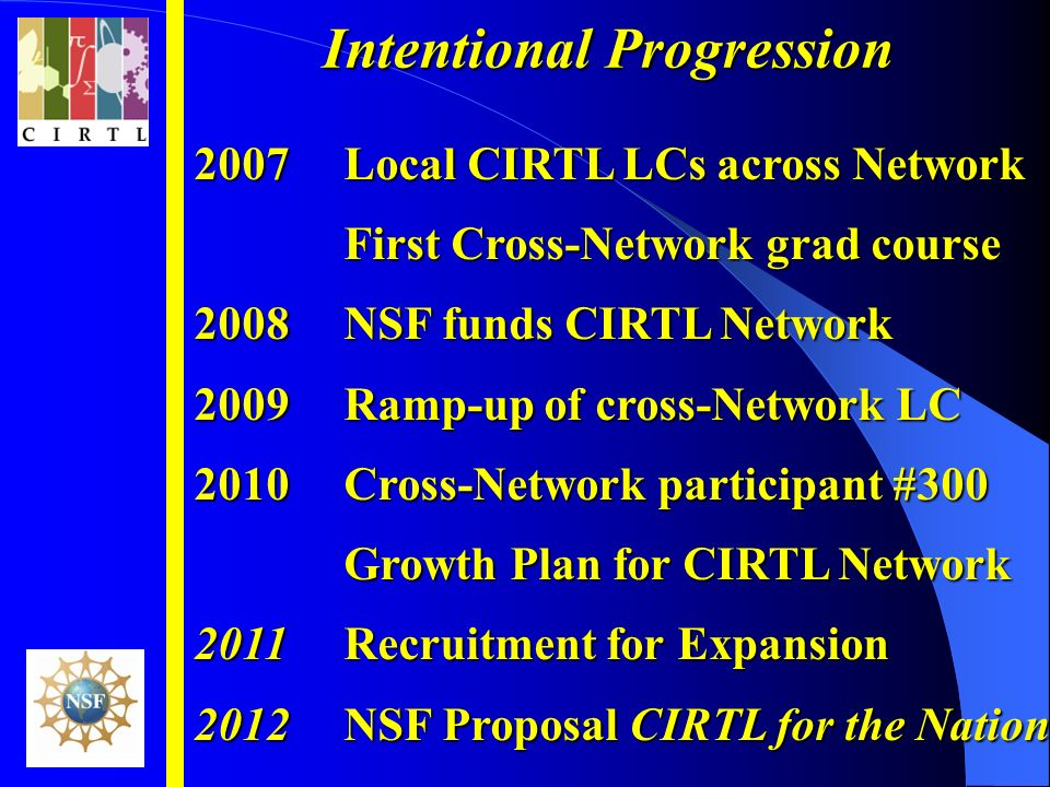 2007Local CIRTL LCs across Network First Cross-Network grad course 2008NSF funds CIRTL Network 2009Ramp-up of cross-Network LC 2010Cross-Network participant #300 Growth Plan for CIRTL Network 2011Recruitment for Expansion 2012NSF Proposal CIRTL for the Nation Intentional Progression