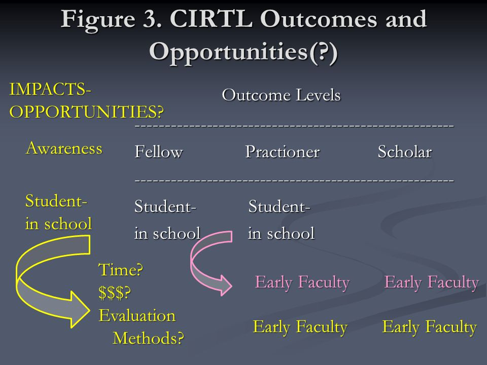Figure 3. CIRTL Outcomes and Opportunities(?) Outcome Levels Outcome Levels ------------------------------------------------------ -------------------