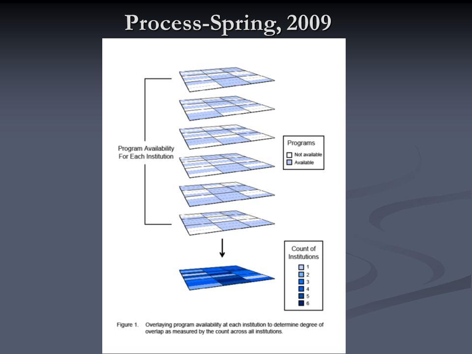 Process-Spring, 2009
