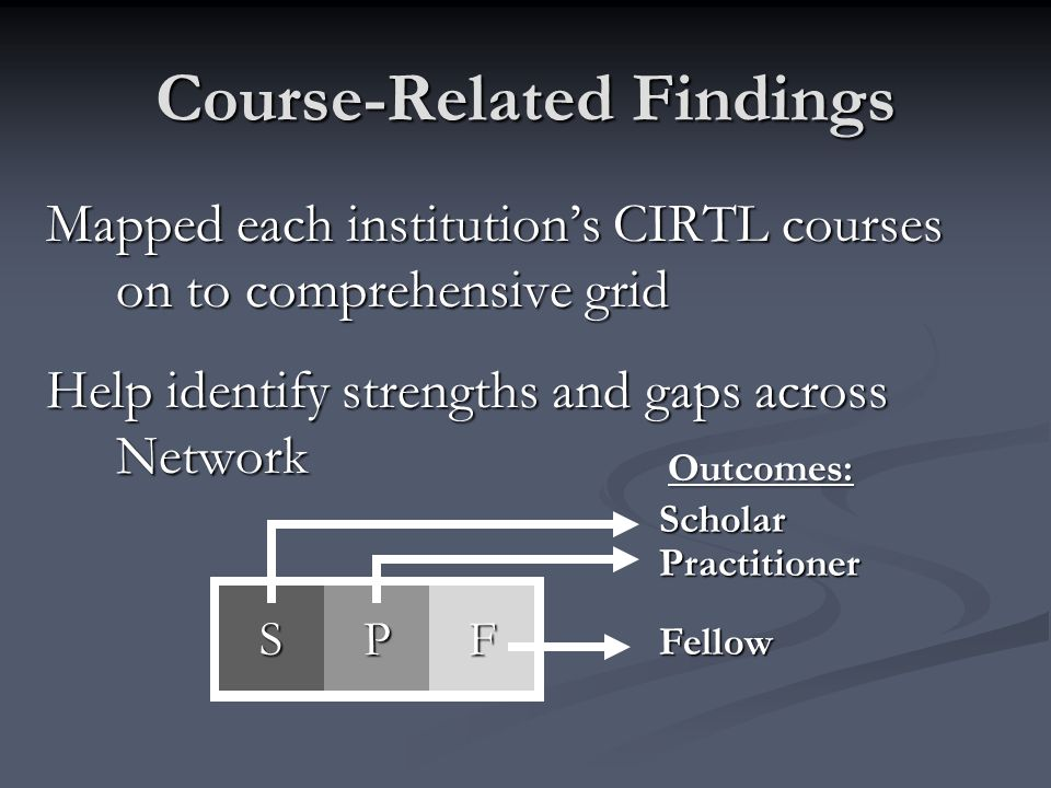 Course-Related Findings Mapped each institutions CIRTL courses on to comprehensive grid Help identify strengths and gaps across Network SPF Scholar Practitioner Fellow Outcomes: