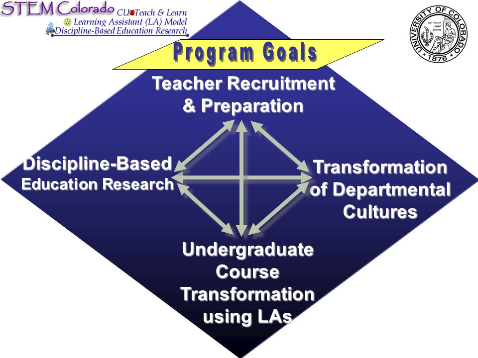 Teacher Recruitment & Preparation Undergraduate Course Transformation using LAs Transformation of Departmental Cultures Discipline-Based Education Research