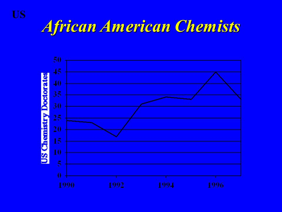African American Chemists US
