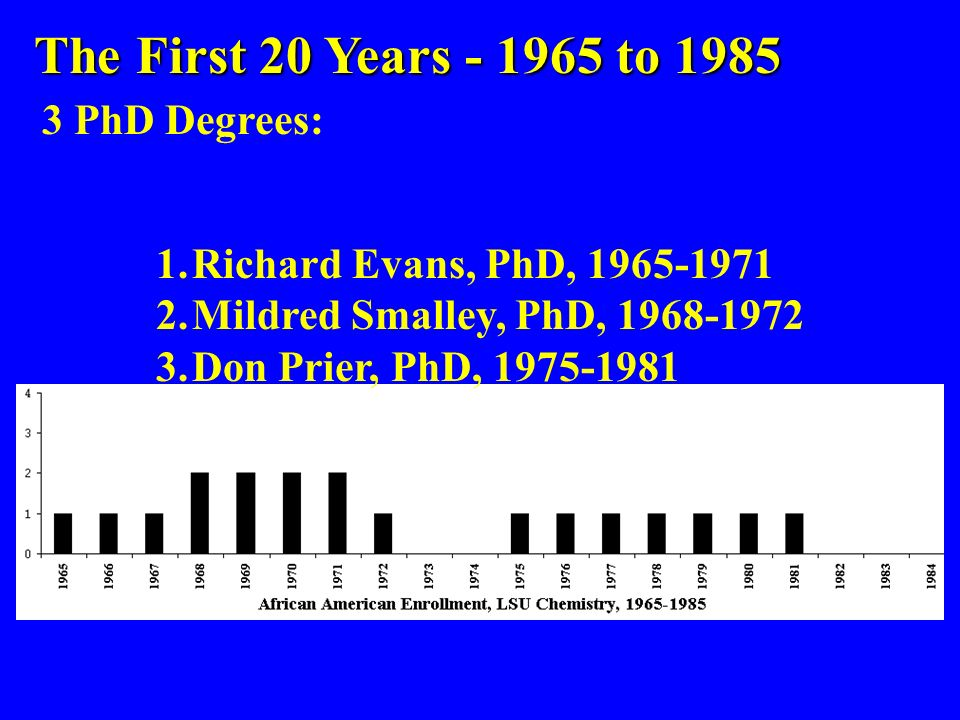 The First 20 Years - 1965 to 1985 1.Richard Evans, PhD, 1965-1971 2.Mildred Smalley, PhD, 1968-1972 3.Don Prier, PhD, 1975-1981 3 PhD Degrees:
