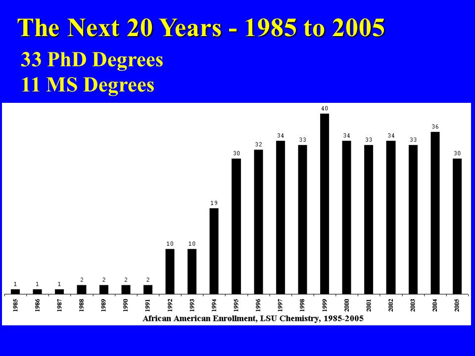 33 PhD Degrees 11 MS Degrees The Next 20 Years - 1985 to 2005