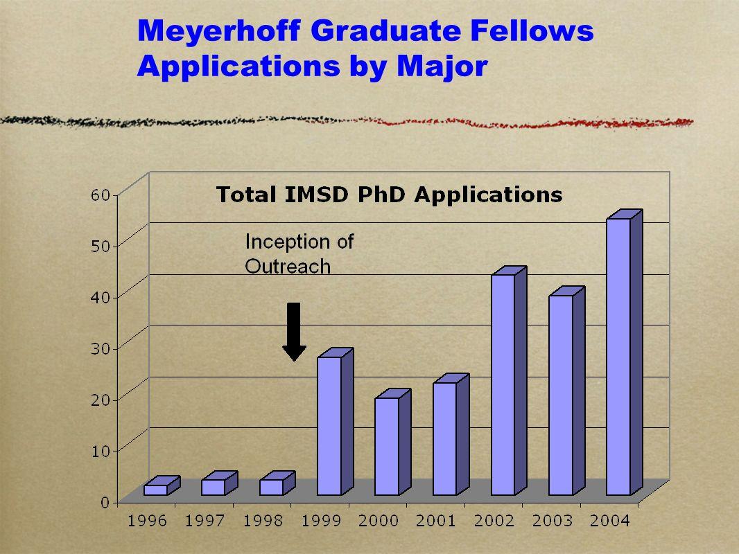 Meyerhoff Graduate Fellows Applications by Major