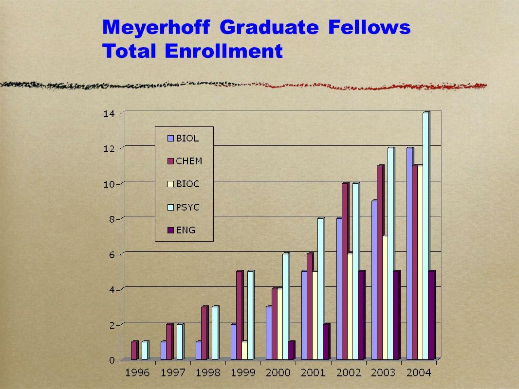 Meyerhoff Graduate Fellows Total Enrollment