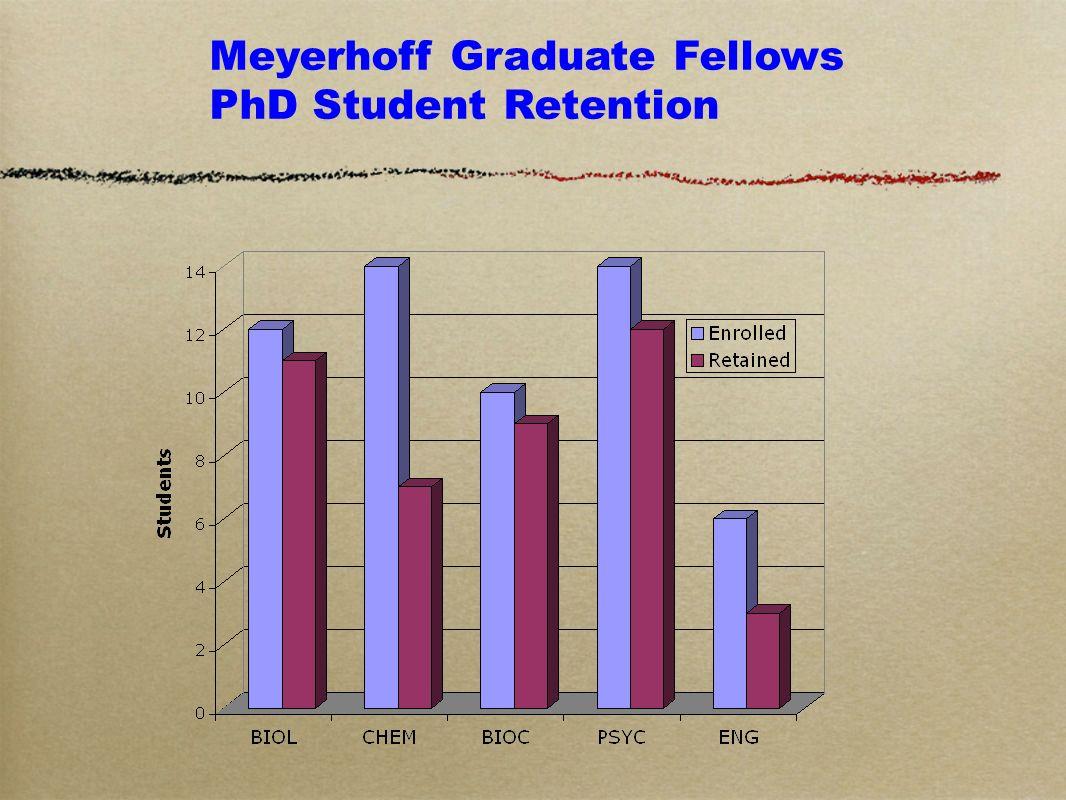 Meyerhoff Graduate Fellows PhD Student Retention
