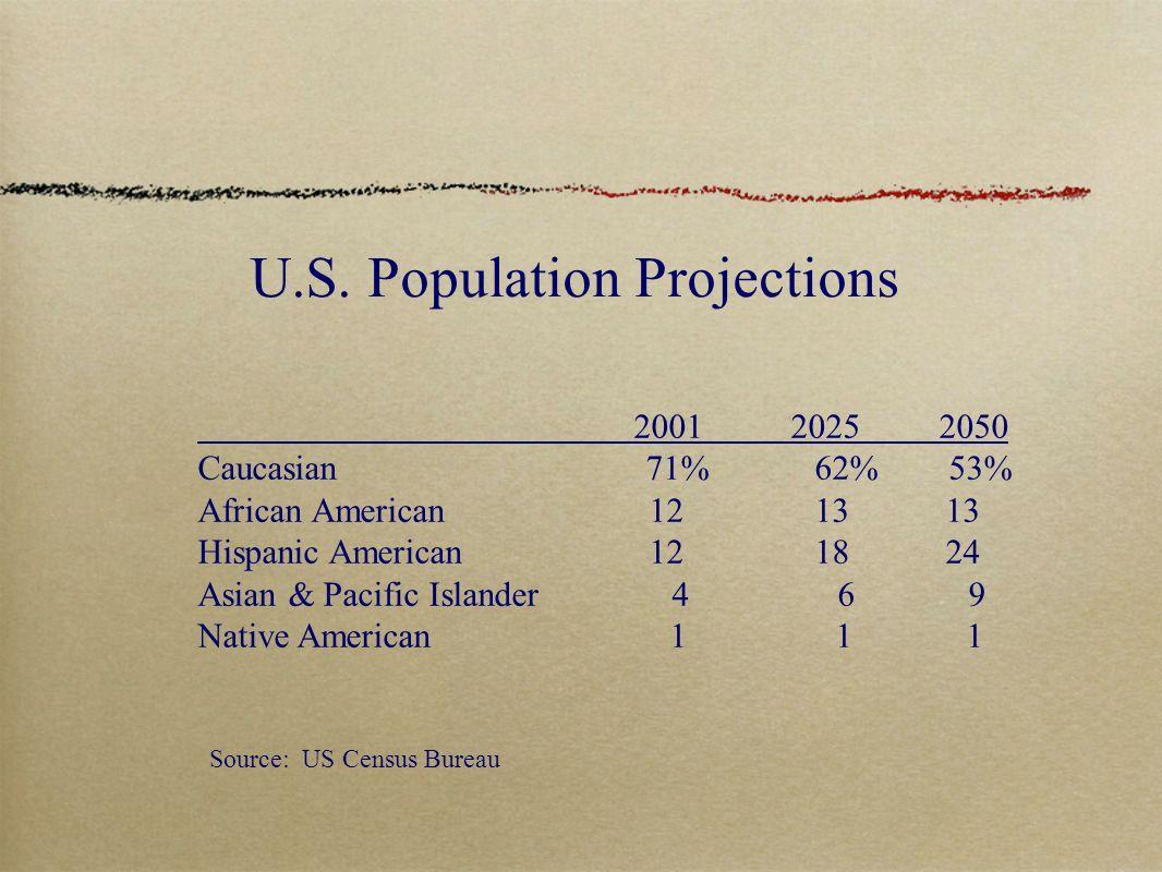 U.S. Population Projections 2001 2025 2050 Caucasian 71% 62% 53% African American 12 13 13 Hispanic American 12 18 24 Asian & Pacific Islander 4 6 9 N