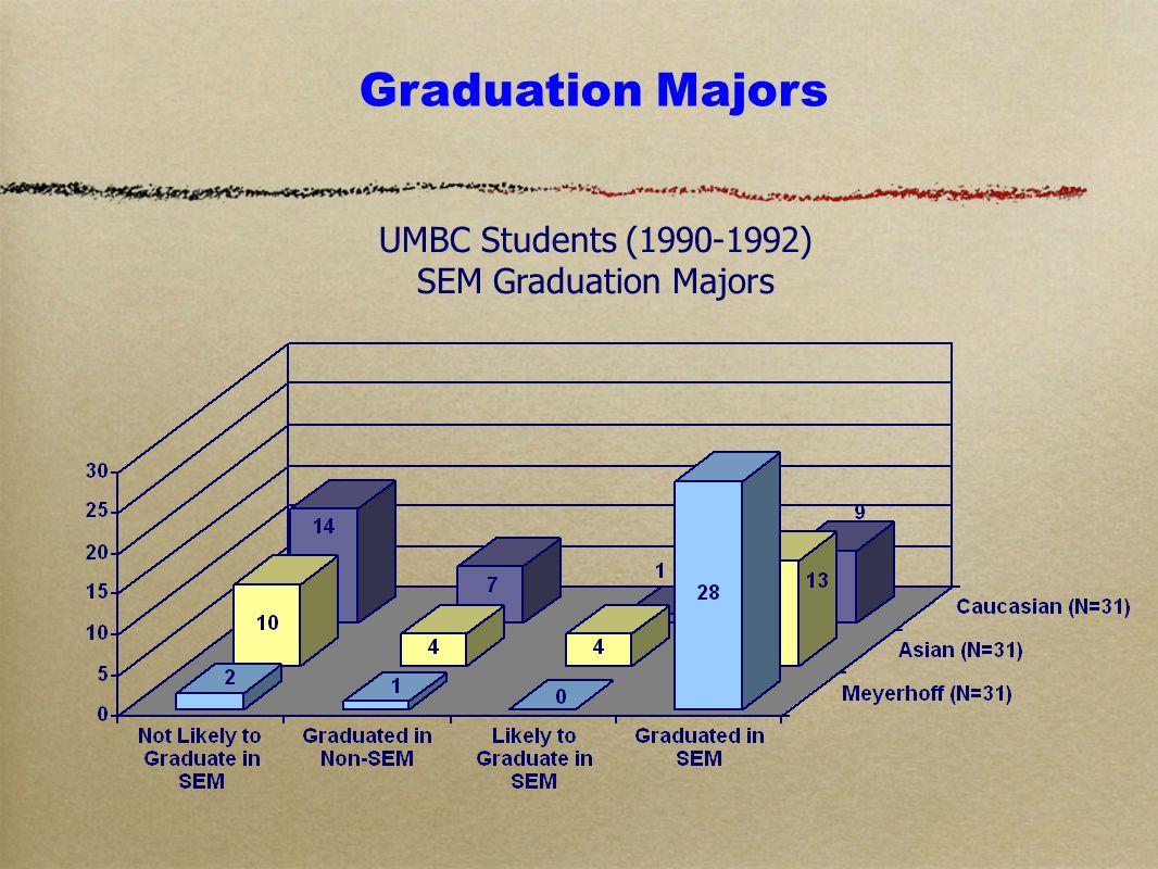 UMBC Students (1990-1992) SEM Graduation Majors Graduation Majors