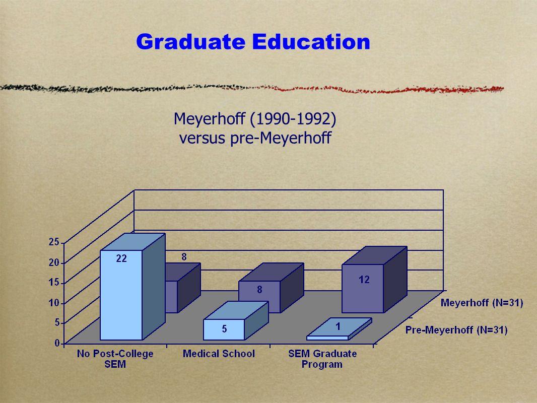 Graduate Education Meyerhoff (1990-1992) versus pre-Meyerhoff