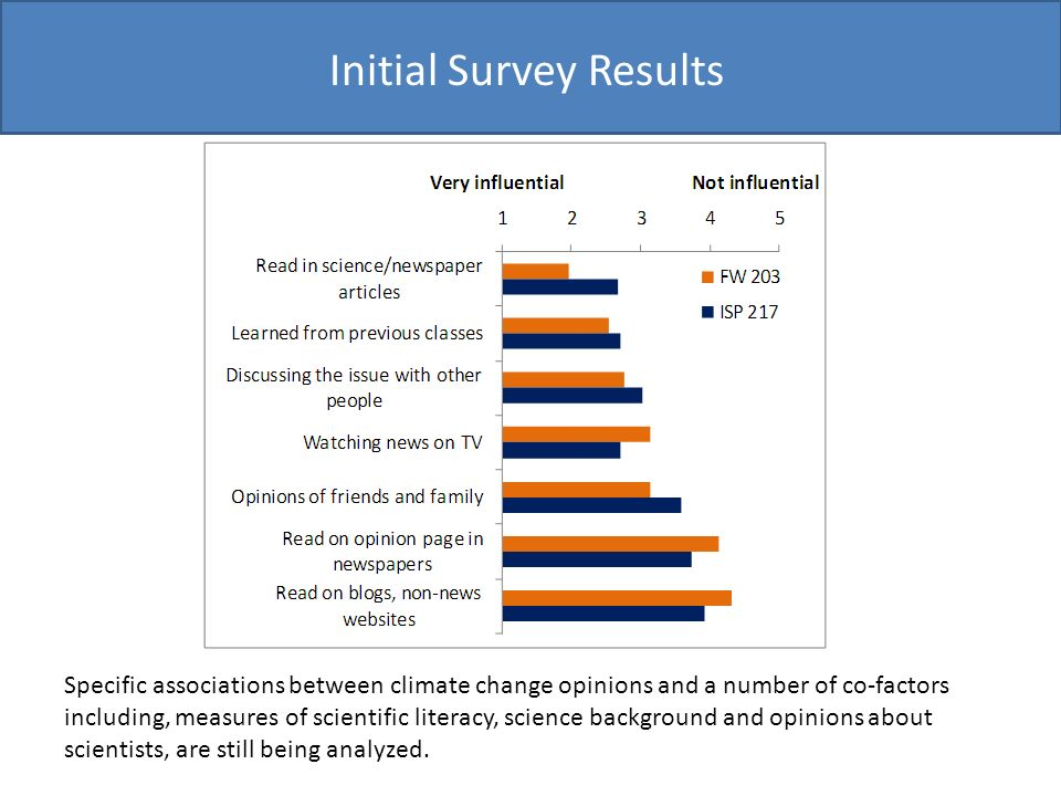 Initial Survey Results Specific associations between climate change opinions and a number of co-factors including, measures of scientific literacy, science background and opinions about scientists, are still being analyzed.