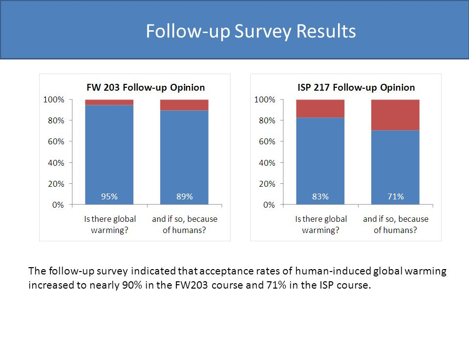 Follow-up Survey Results The follow-up survey indicated that acceptance rates of human-induced global warming increased to nearly 90% in the FW203 course and 71% in the ISP course.
