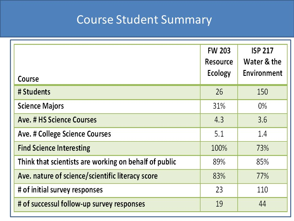 Course Student Summary
