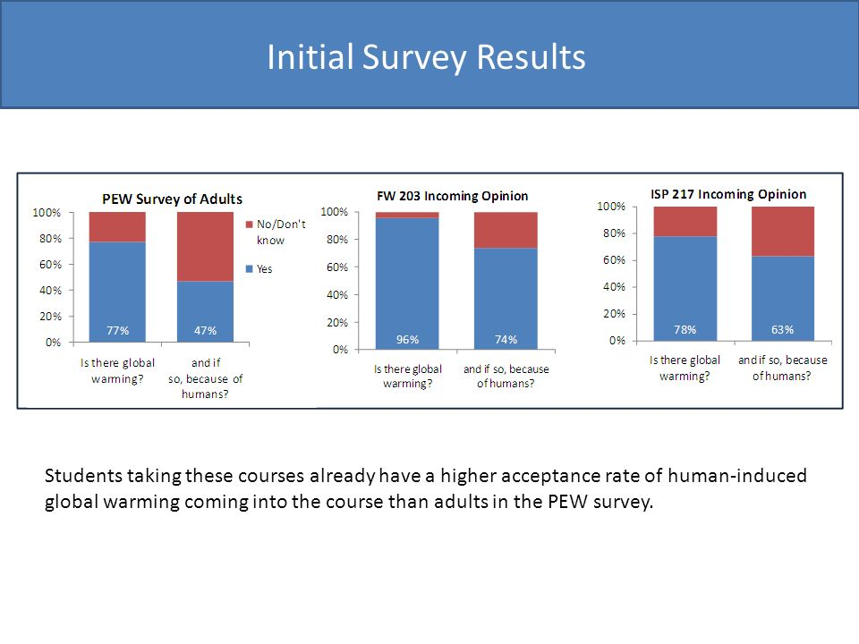 Initial Survey Results Students taking these courses already have a higher acceptance rate of human-induced global warming coming into the course than adults in the PEW survey.