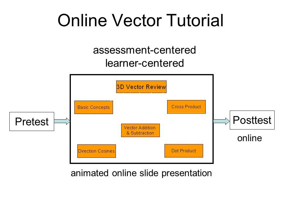 Online Vector Tutorial Pretest Posttest animated online slide presentation online assessment-centered learner-centered