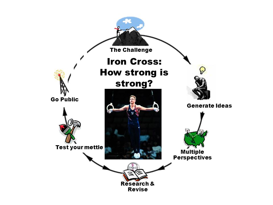 Iron Cross: How strong is strong.