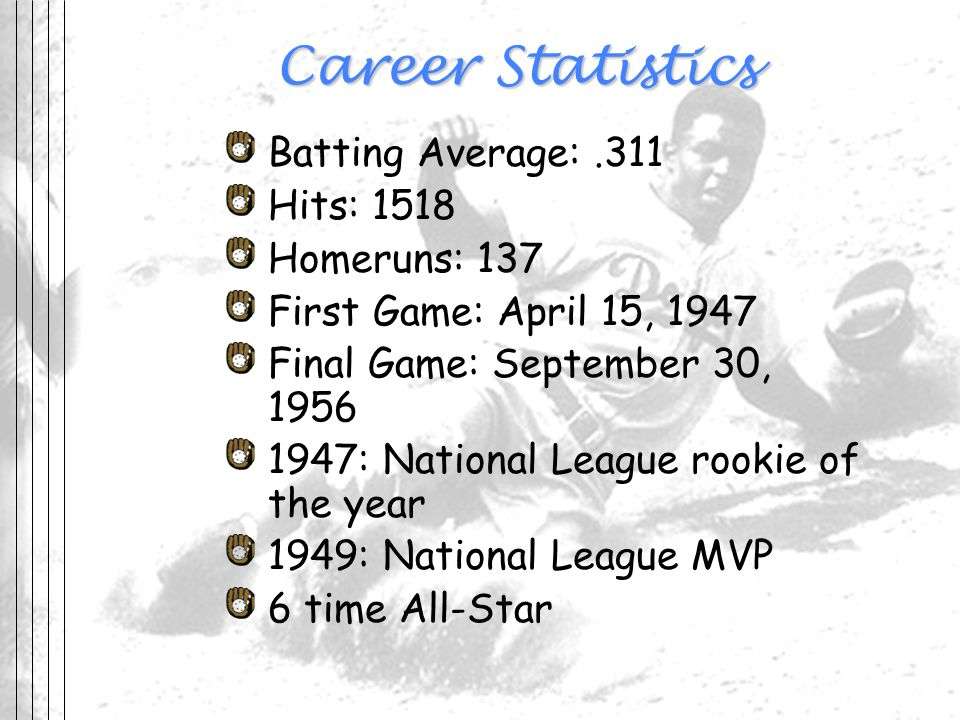 Career Statistics Batting Average:.311 Hits: 1518 Homeruns: 137 First Game: April 15, 1947 Final Game: September 30, 1956 1947: National League rookie