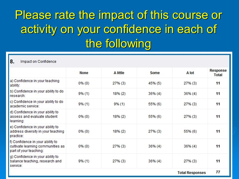 Please rate the impact of this course or activity on your confidence in each of the following
