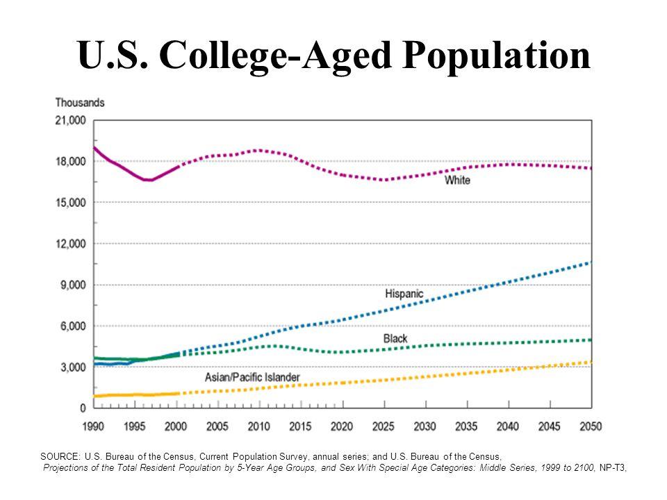 U.S. College-Aged Population SOURCE: U.S.