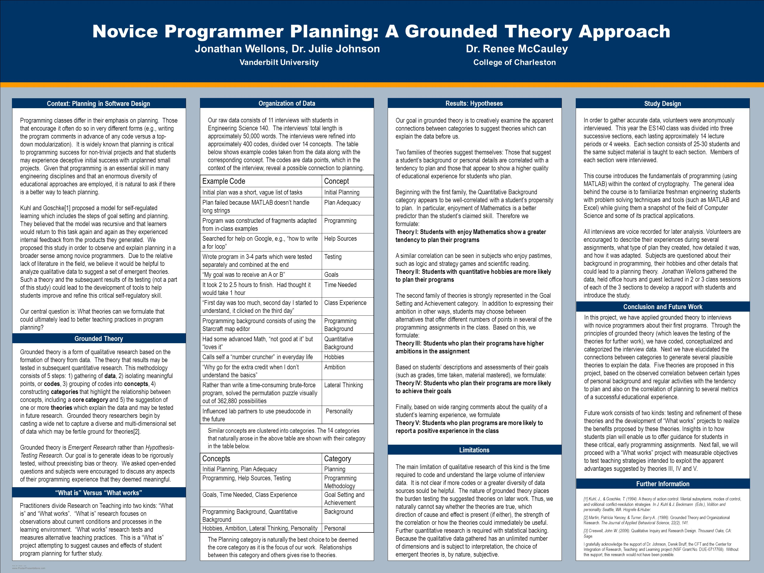 TEMPLATE DESIGN © 2008 www.PosterPresentations.com Novice Programmer Planning: A Grounded Theory Approach Jonathan Wellons, Dr.
