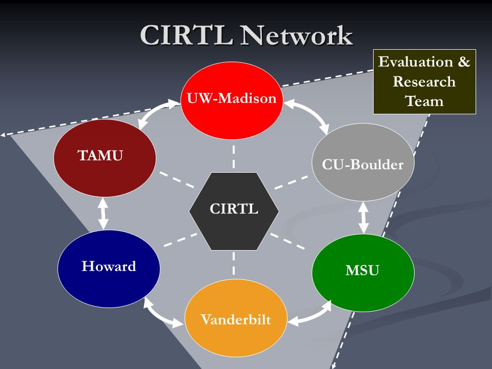 CIRTL Network UW-Madison TAMU Howard Vanderbilt MSU CU-Boulder CIRTL Evaluation & Research Team