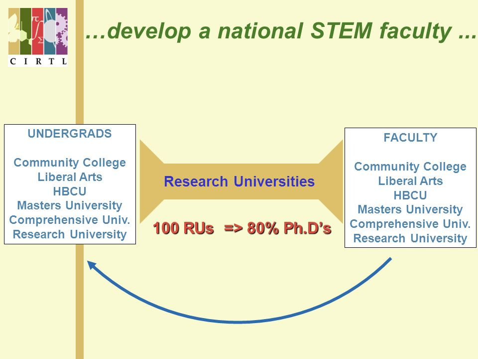 …develop a national STEM faculty... Research Universities 100 RUs => 80% Ph.Ds FACULTY Community College Liberal Arts HBCU Masters University Comprehe