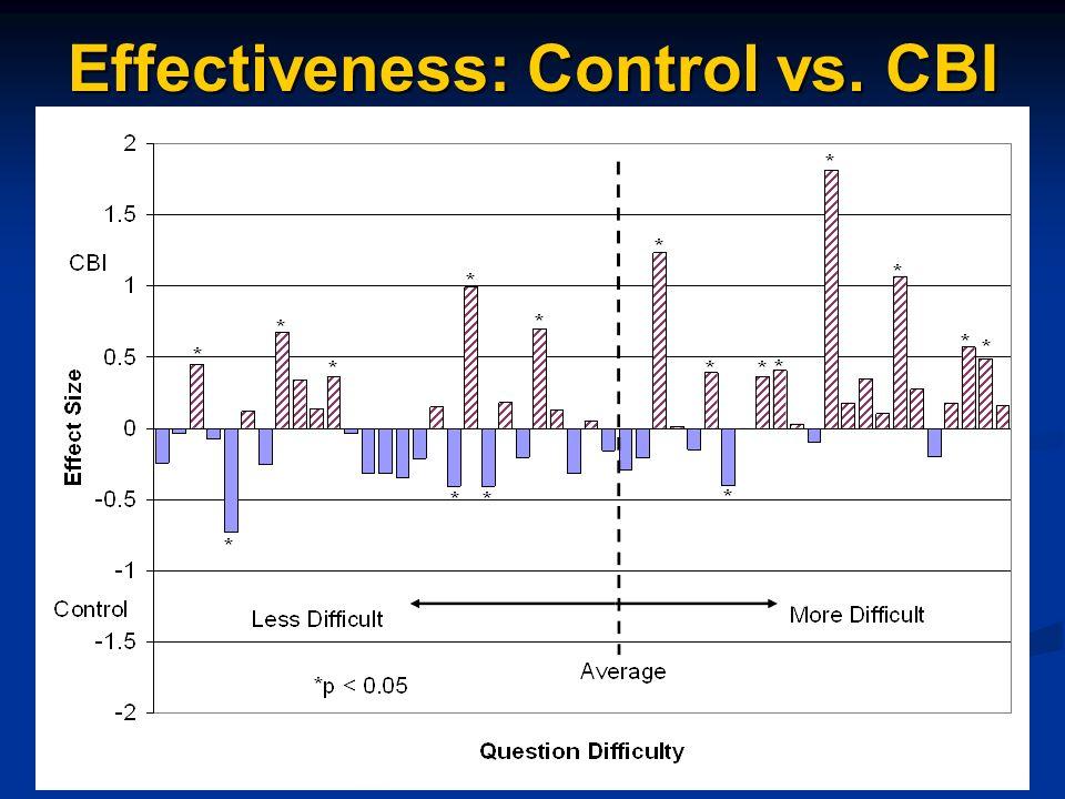 Effectiveness: Control vs. CBI