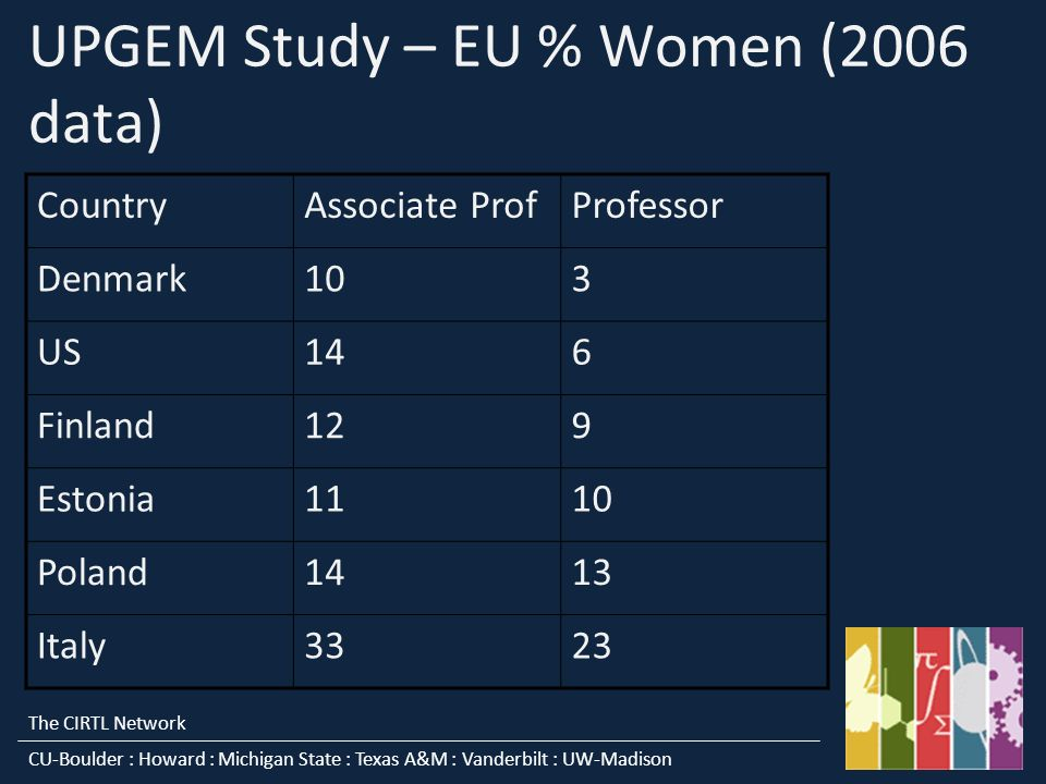 The CIRTL Network CU-Boulder : Howard : Michigan State : Texas A&M : Vanderbilt : UW-Madison UPGEM Study – EU % Women (2006 data) CountryAssociate ProfProfessor Denmark103 US146 Finland129 Estonia1110 Poland1413 Italy3323