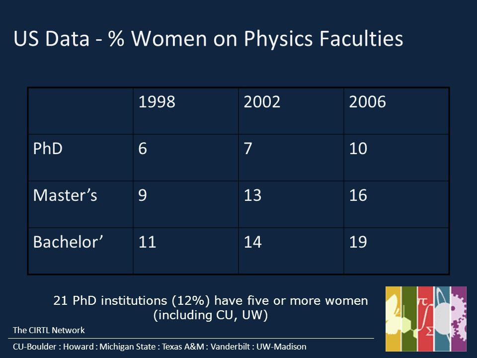 The CIRTL Network CU-Boulder : Howard : Michigan State : Texas A&M : Vanderbilt : UW-Madison US Data - % Women on Physics Faculties PhD6710 Masters91316 Bachelor PhD institutions (12%) have five or more women (including CU, UW)