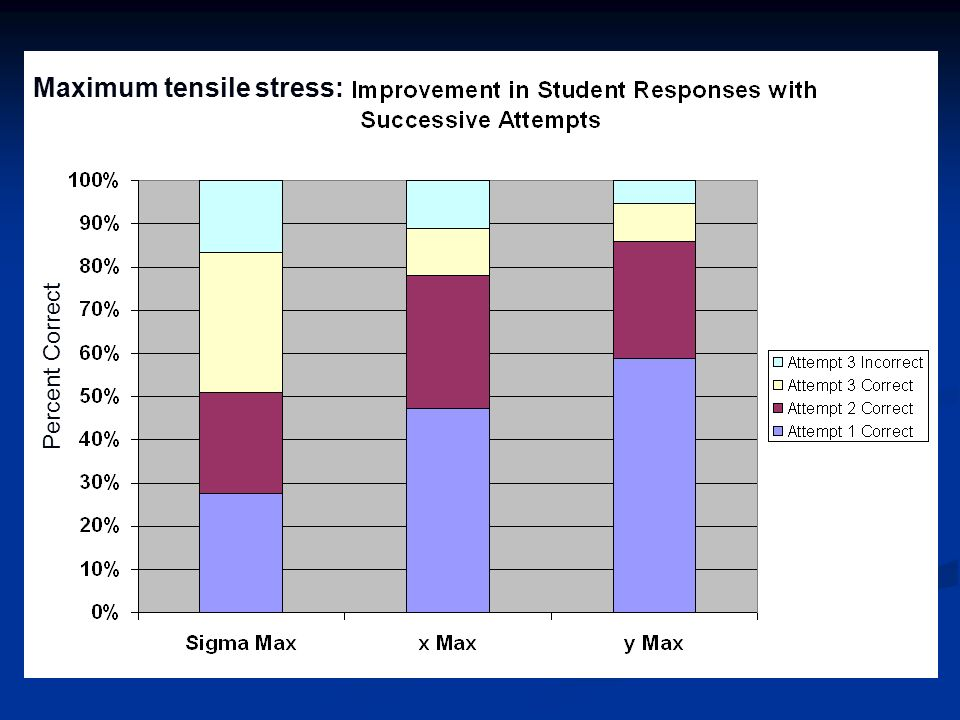 Maximum tensile stress: Percent Correct