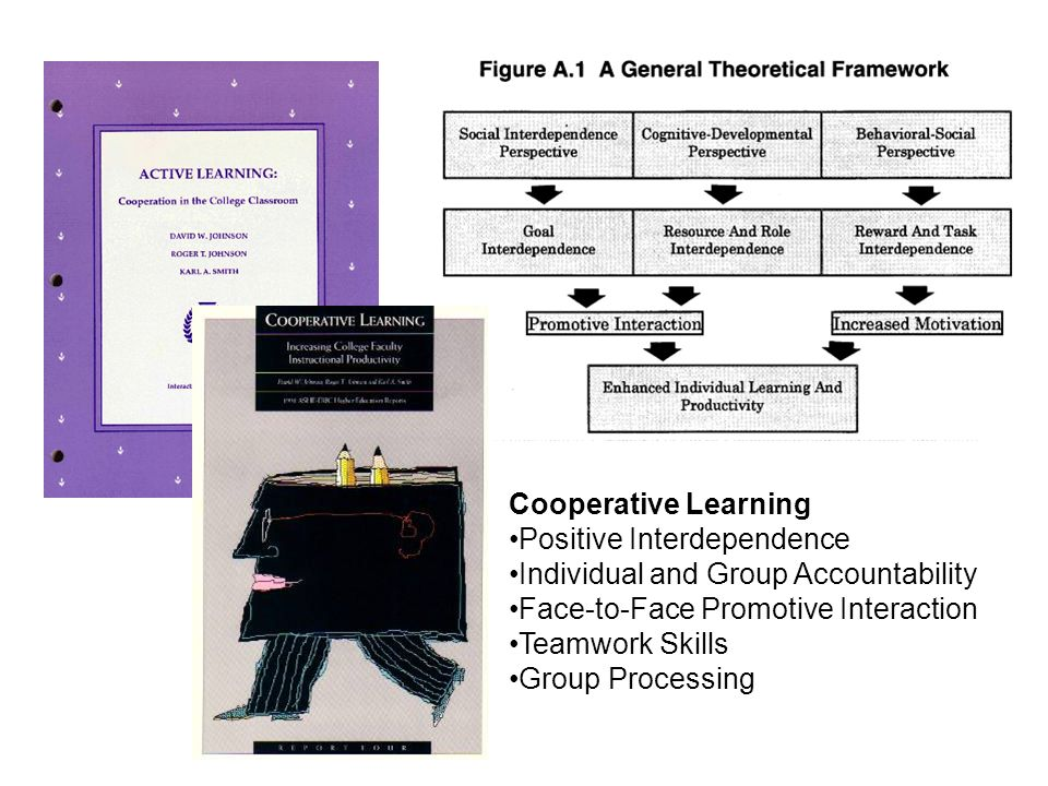 Cooperative Learning Positive Interdependence Individual and Group Accountability Face-to-Face Promotive Interaction Teamwork Skills Group Processing