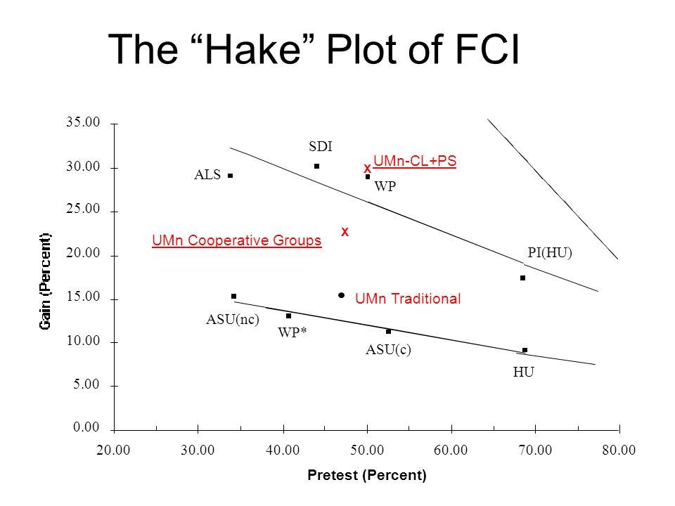 The Hake Plot of FCI Pretest (Percent) 0.00 5.00 10.00 15.00 20.00 25.00 30.00 35.00 20.0030.0040.0050.0060.0070.0080.00 ALS SDI WP PI(HU) ASU(nc) ASU