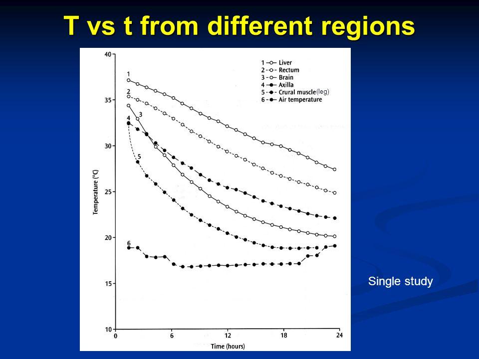 T vs t from different regions Single study (leg)