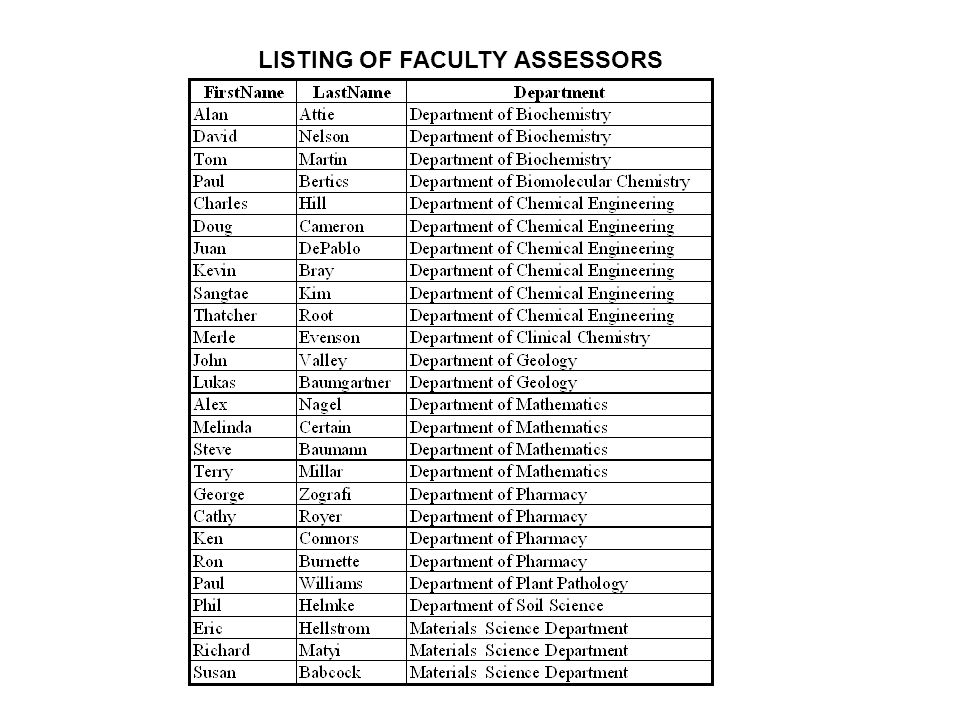 LISTING OF FACULTY ASSESSORS