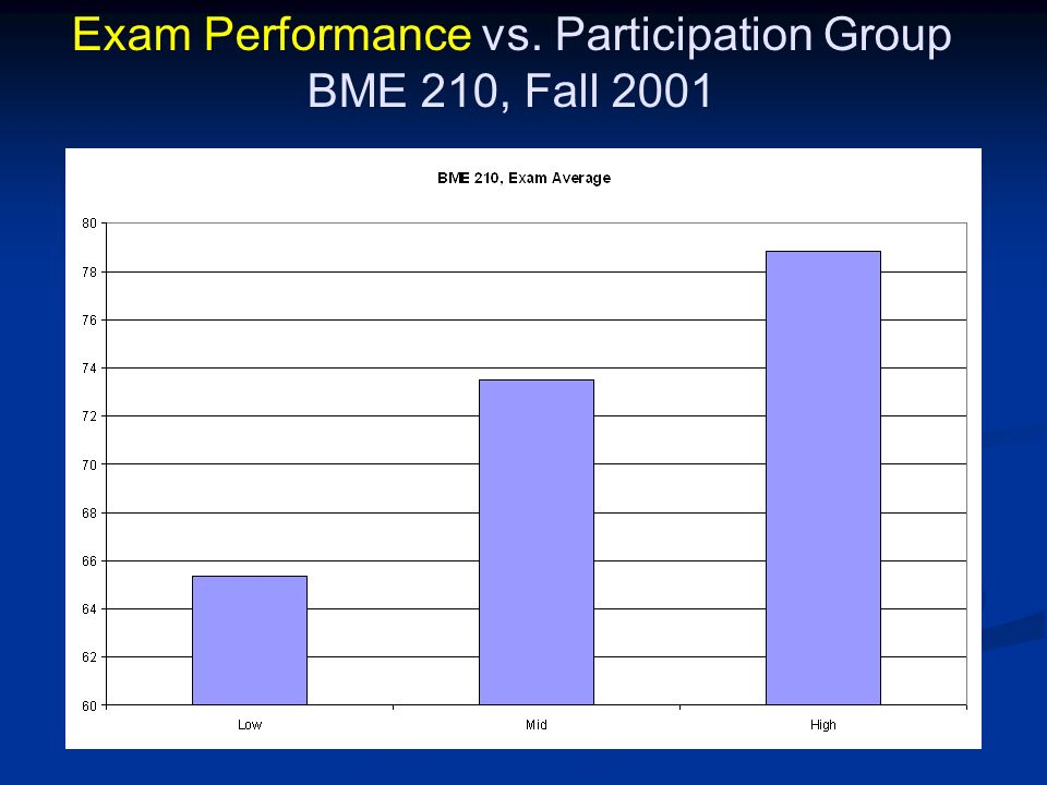 Exam Performance vs. Participation Group BME 210, Fall 2001