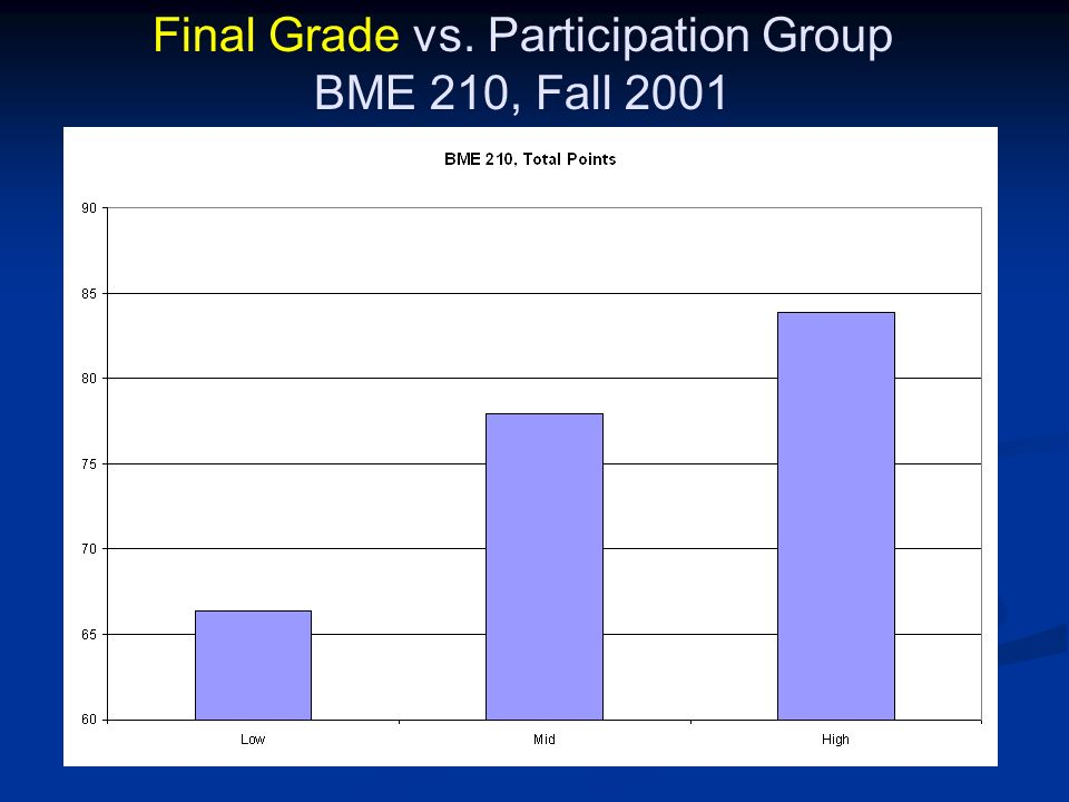 Final Grade vs. Participation Group BME 210, Fall 2001
