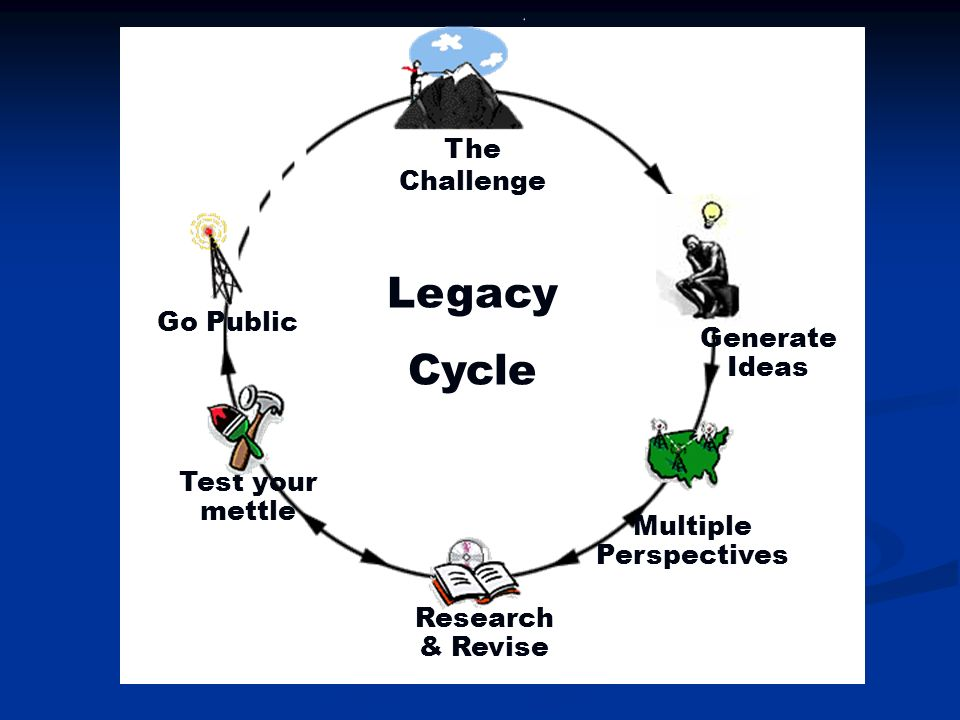 Multiple Perspectives Generate Ideas Research & Revise Test your mettle Go Public The Challenge Legacy Cycle