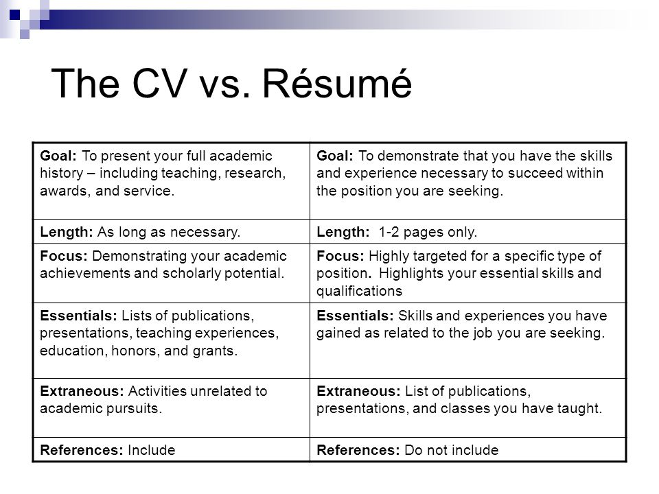 The CV vs. Résumé Goal: To present your full academic history – including teaching, research, awards, and service. Goal: To demonstrate that you have