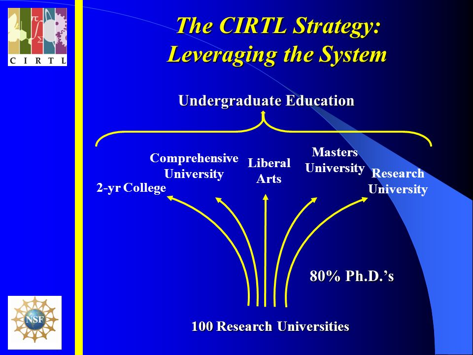 80% Ph.D.s 100 Research Universities 2-yr College Liberal Arts Masters University Comprehensive University Research University Undergraduate Education The CIRTL Strategy: Leveraging the System