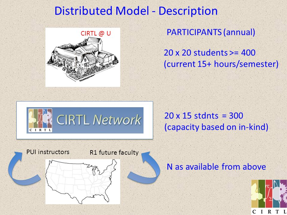 Distributed Model – Network Management Board of Directors (Graduate Dean or reps, grad stdnt) (Executive Committee) Board of Directors (Graduate Dean or reps, grad stdnt) (Executive Committee) Executive Director CIRTL Central COOs (Network Institutional Leaders) COOs (Network Institutional Leaders) Operations Committees (Cross-Network Programs) Operations Committees (Cross-Network Programs) Operations Committees (Evaluation) Operations Committees (Evaluation) Graduate Student Board NB: Leadership roles and funding could flow to current Network institutions through Ops Comms Operations Committees (National Presence) Operations Committees (National Presence)