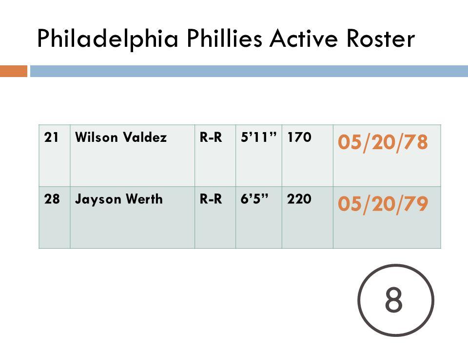 Philadelphia Phillies Active Roster 21Wilson ValdezR-R511170 05/20/78 28Jayson WerthR-R65220 05/20/79 8